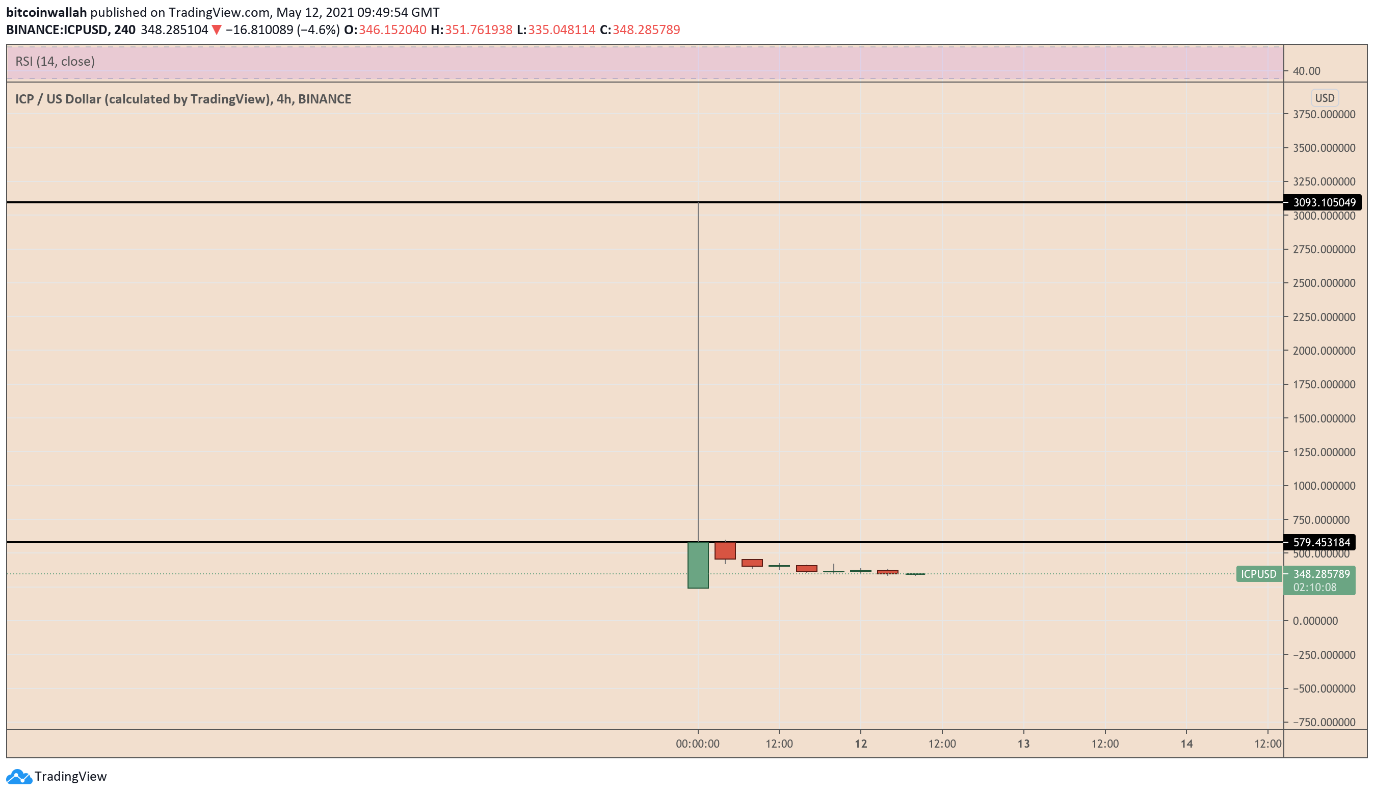 ICP crashes by 89% after its bid crossed $3,000 on Binance. Source: TradingView