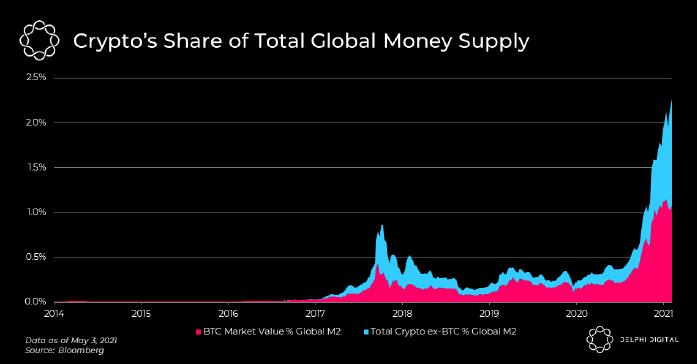 bitcoin del mercato globale