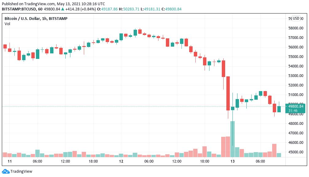bitcoin grafico mensile