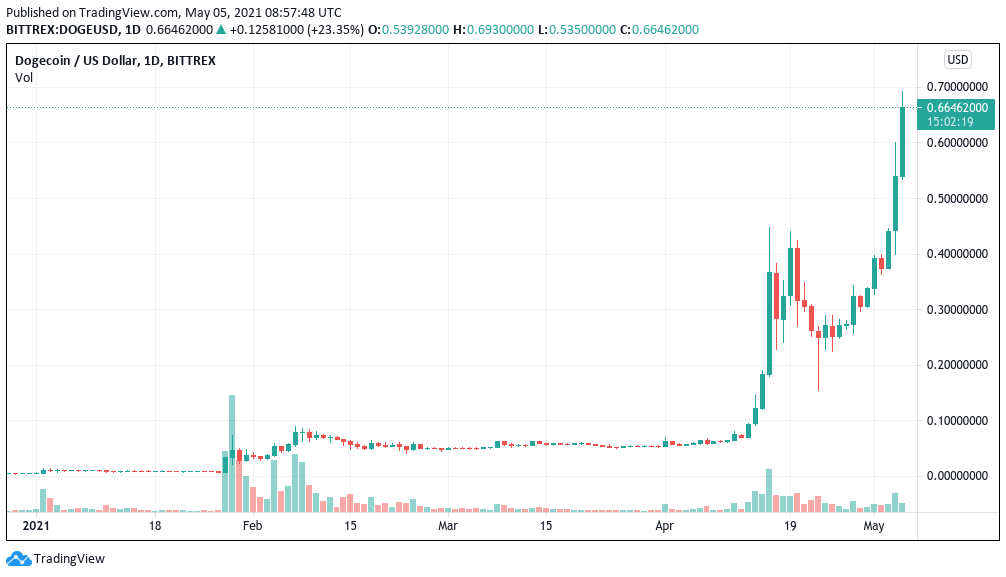 DOGE/USD 1-day candle chart (Bittrex). Source: Tradingview