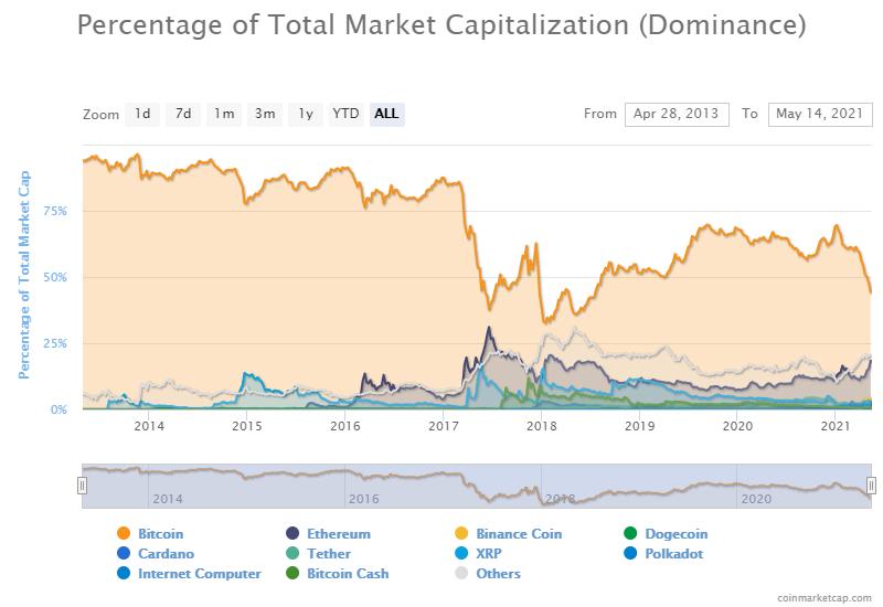 Dominance della capitalizzazione di mercato totale