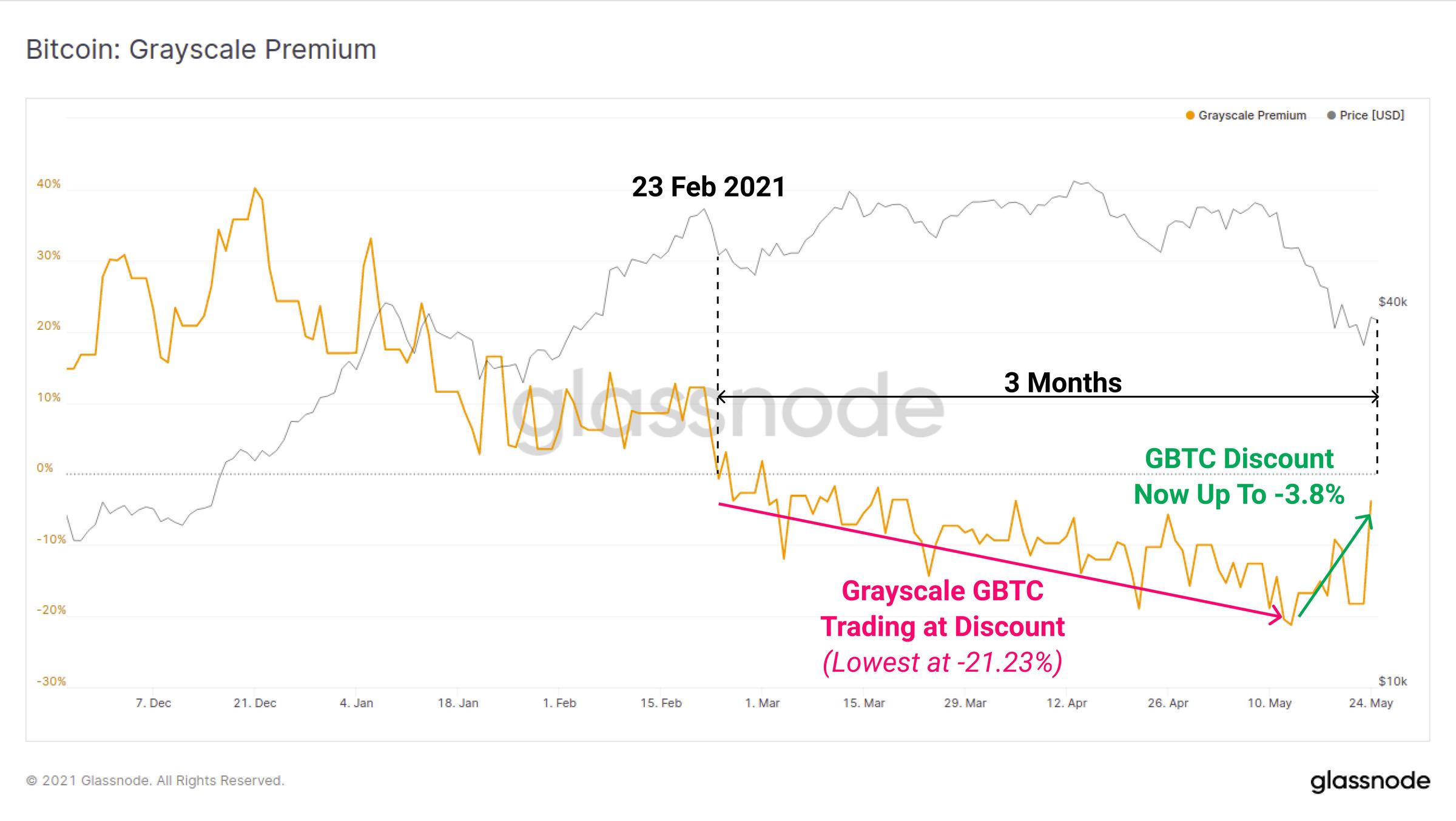 bitcoin investment trust (gbtc) prämie tools zum handel mit aktienoptionen
