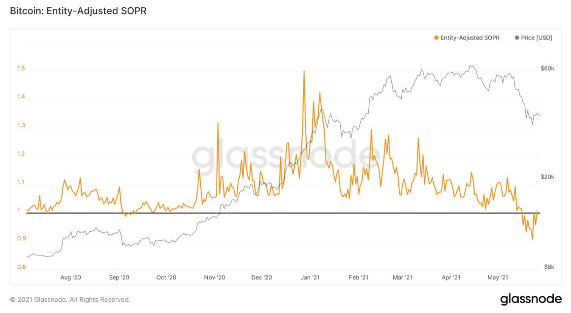 3 on-chain indikátory naznačují, že výprodej Bitcoinu ztrácí na síle