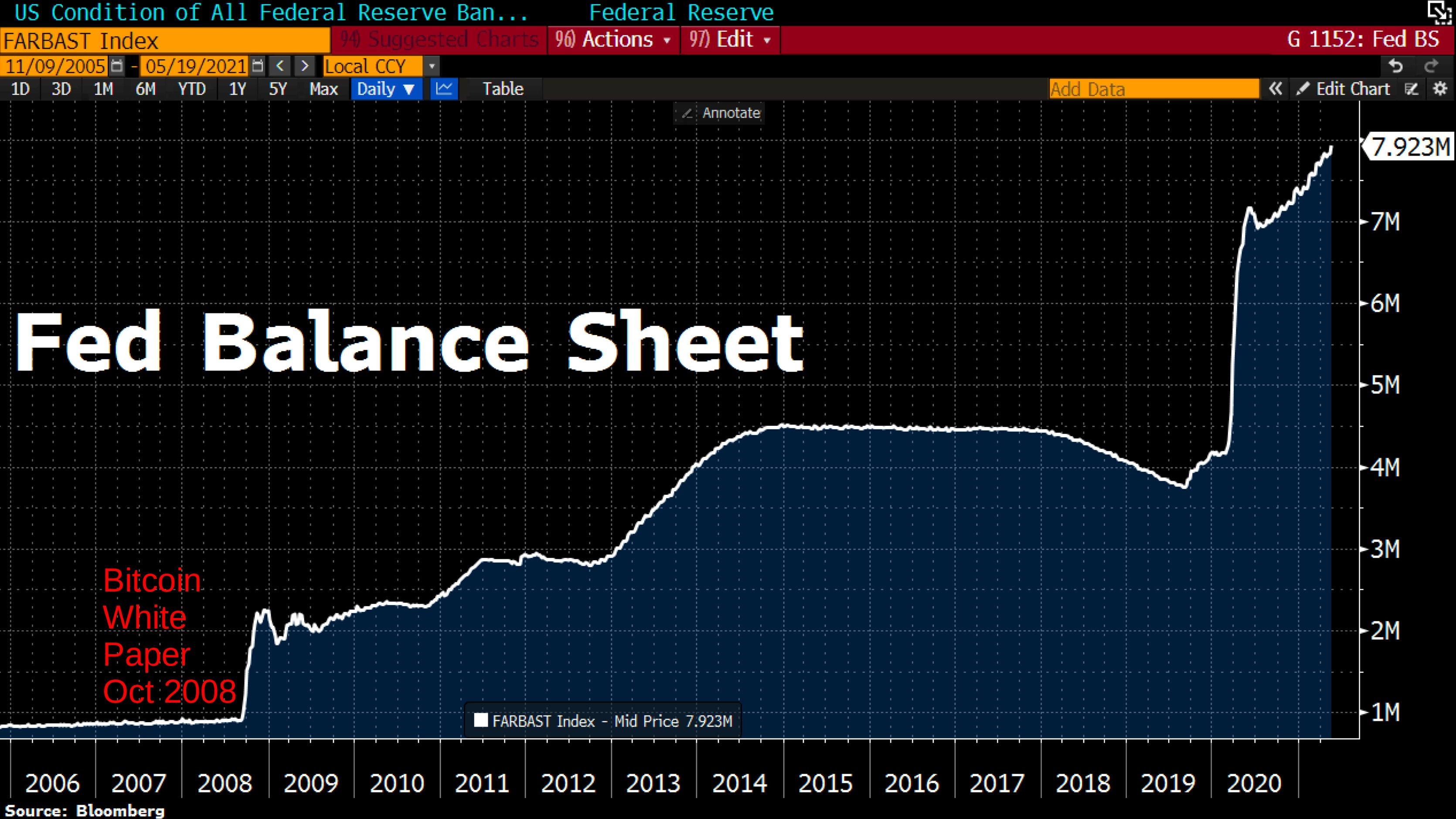 Grafico annotato del bilancio della Federal Reserve
