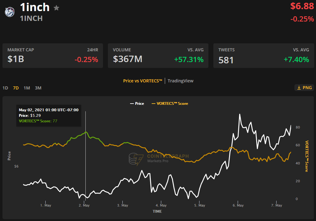 1Inch price hits a new high as the top DEX aggregator vies for DeFi dominance