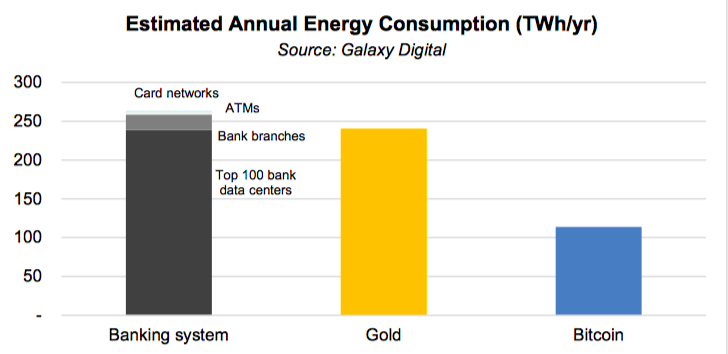 Banking system consumes two times more energy than Bitcoin: Research