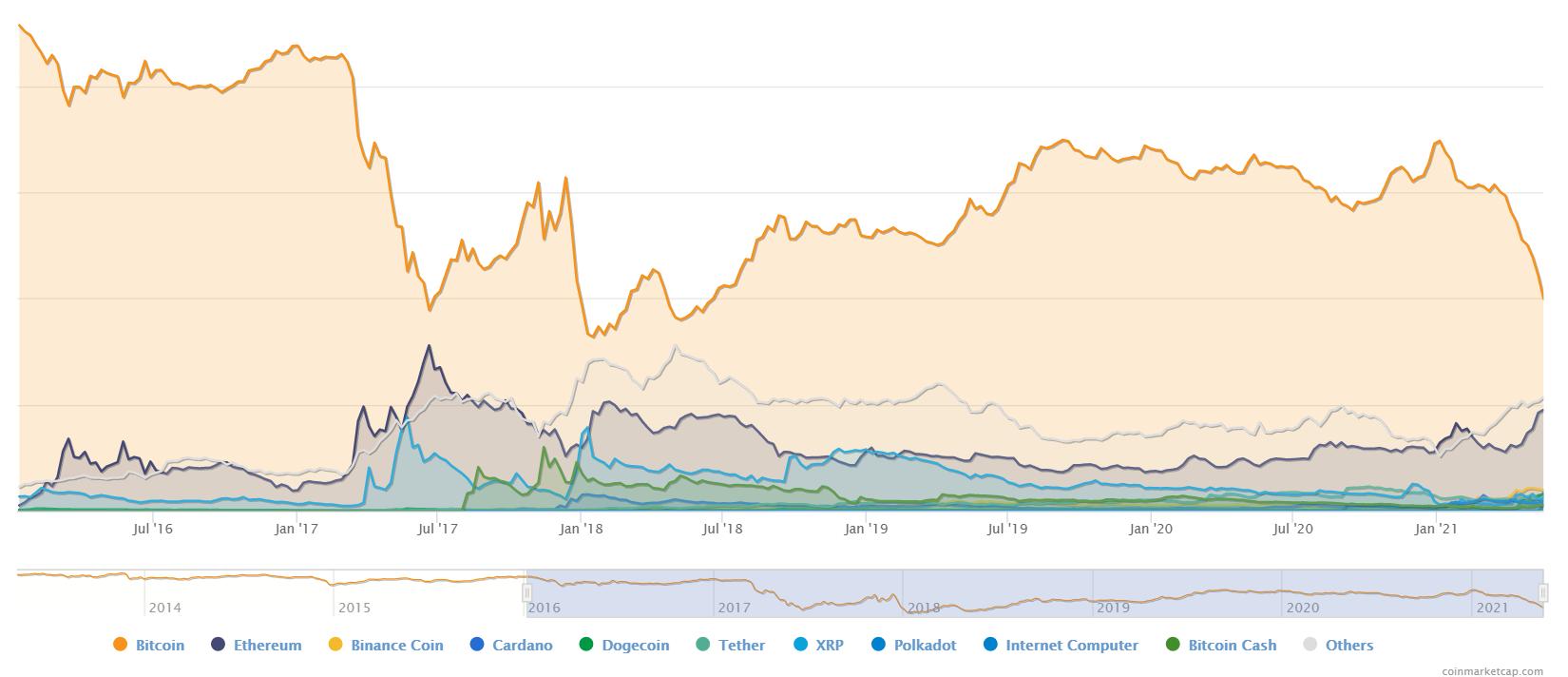 Dominance di Bitcoin