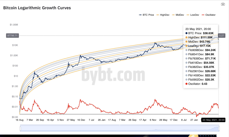 L'oscillatore e la curva di traiettoria del prezzo di Bitcoin mostrano segni di un'inversione ribassista