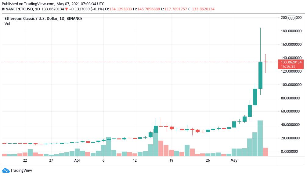 Grafico giornaliero di ETC/USD (Binance)