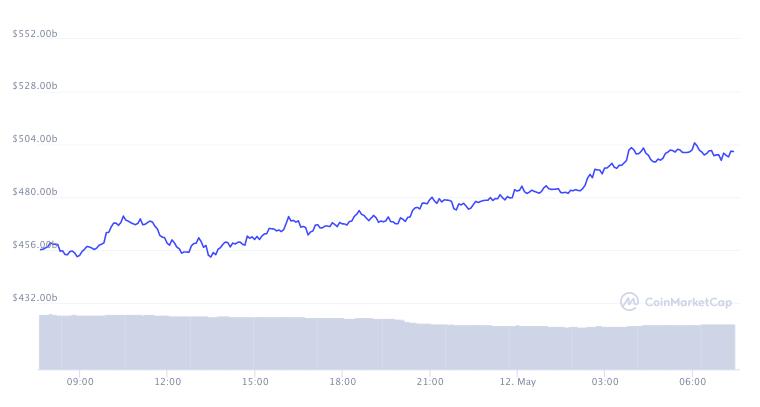 Market cap di Ether nelle ultime 24 ore