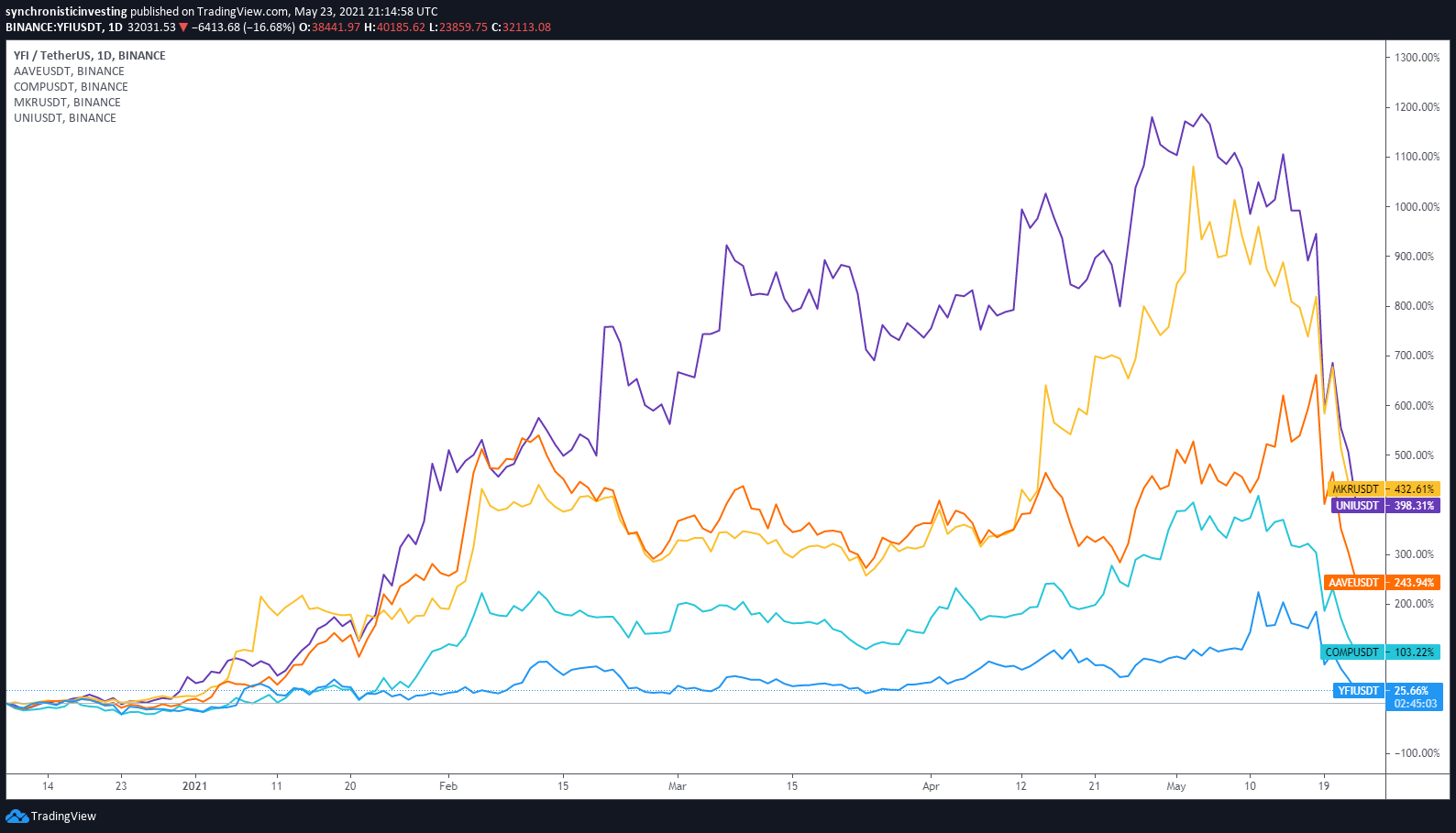 DeFi token prices obliterated as Bitcoin sell-off knocks TVL under $100B