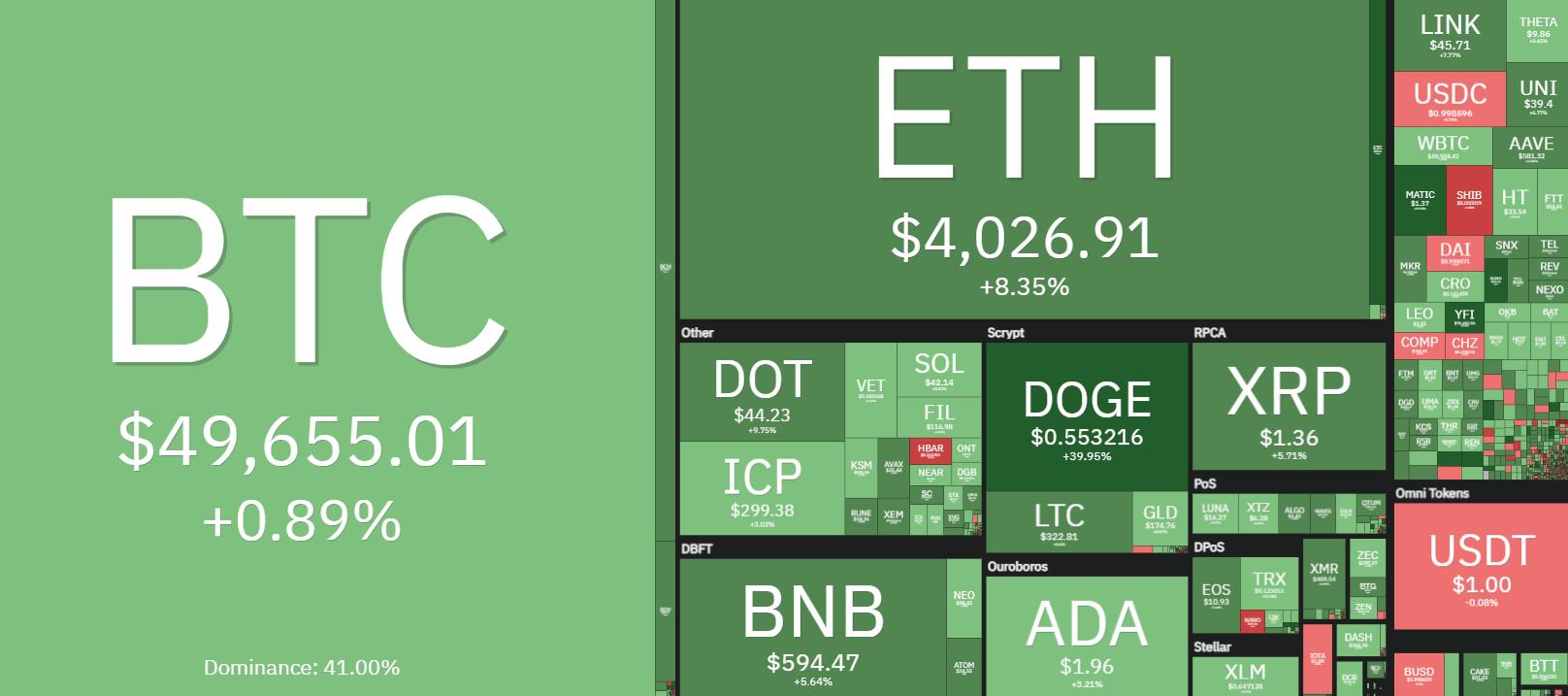 Panoramica quotidiana del mercato crypto