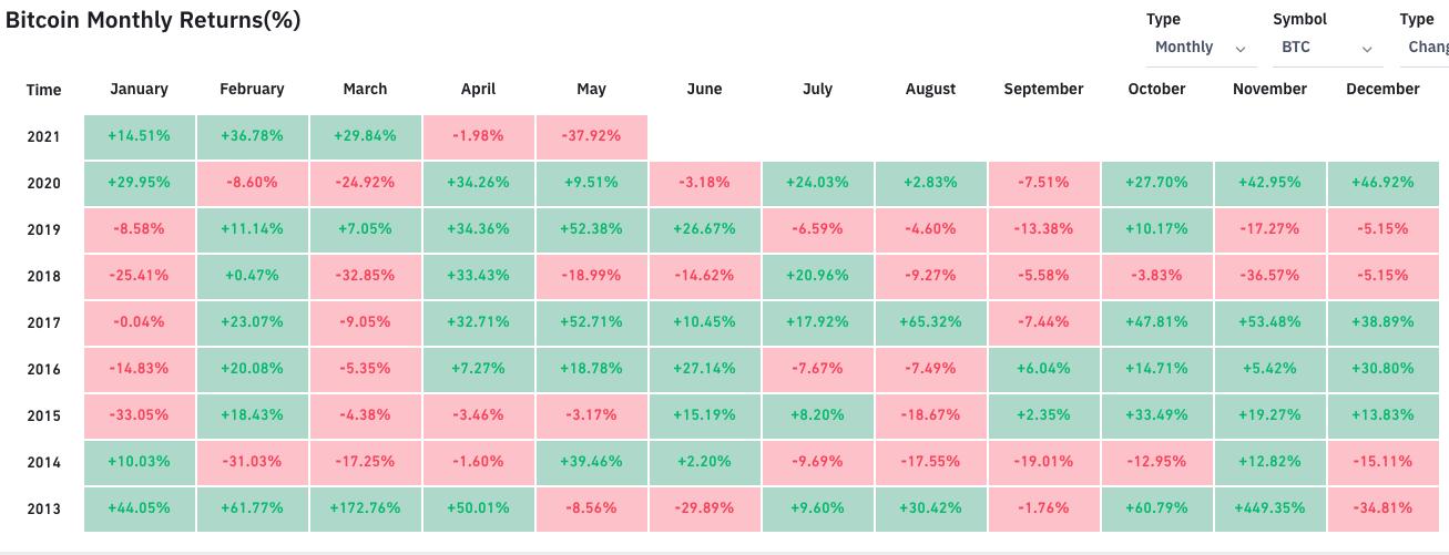 Percentuali di rendimenti mensili di Bitcoin