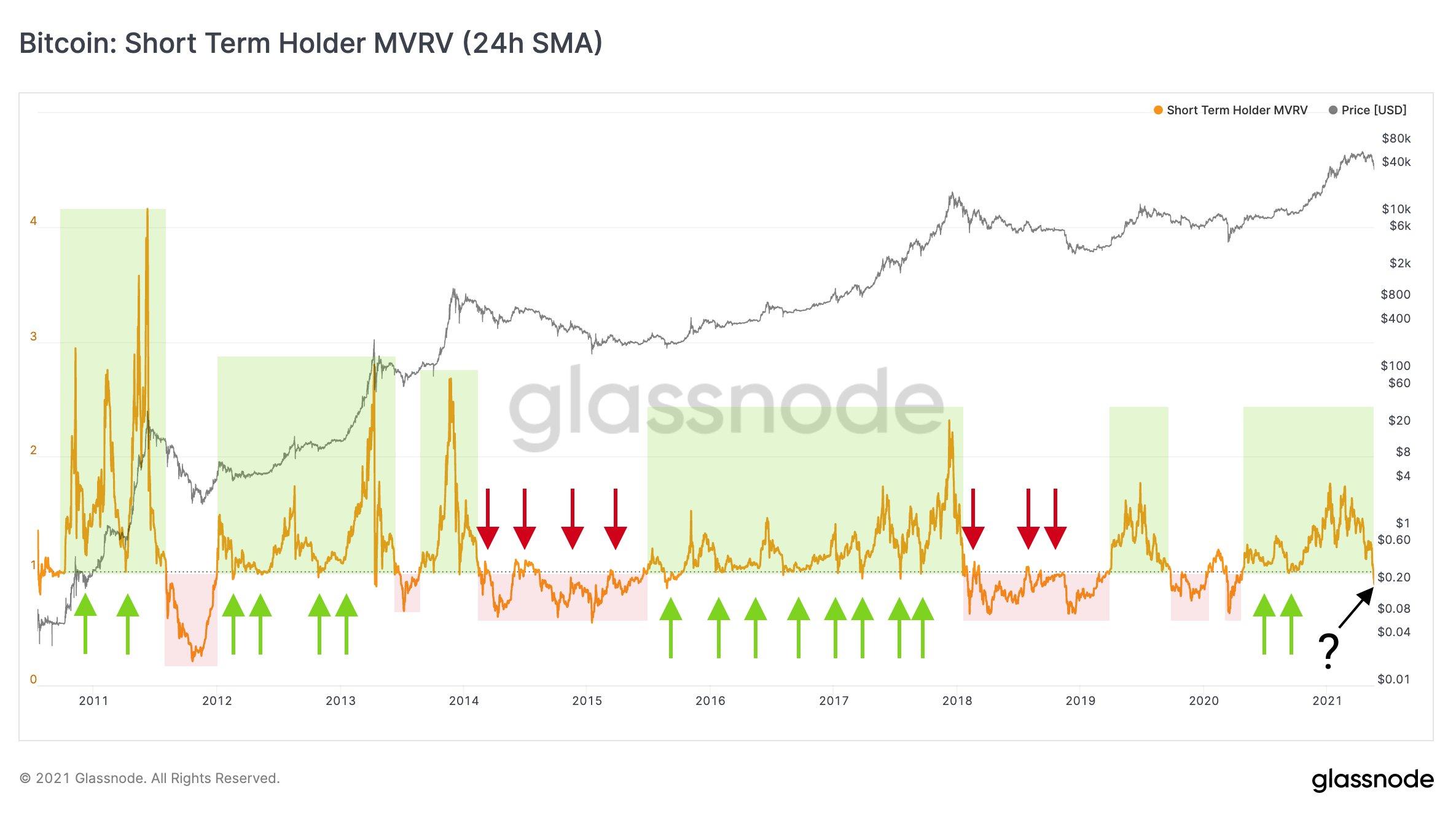 Grafico del Short Term Holder MVRV di Bitcoin