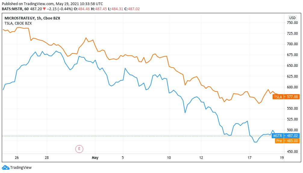 Il Trading di Criptovalute Supera il Mercato Azionario