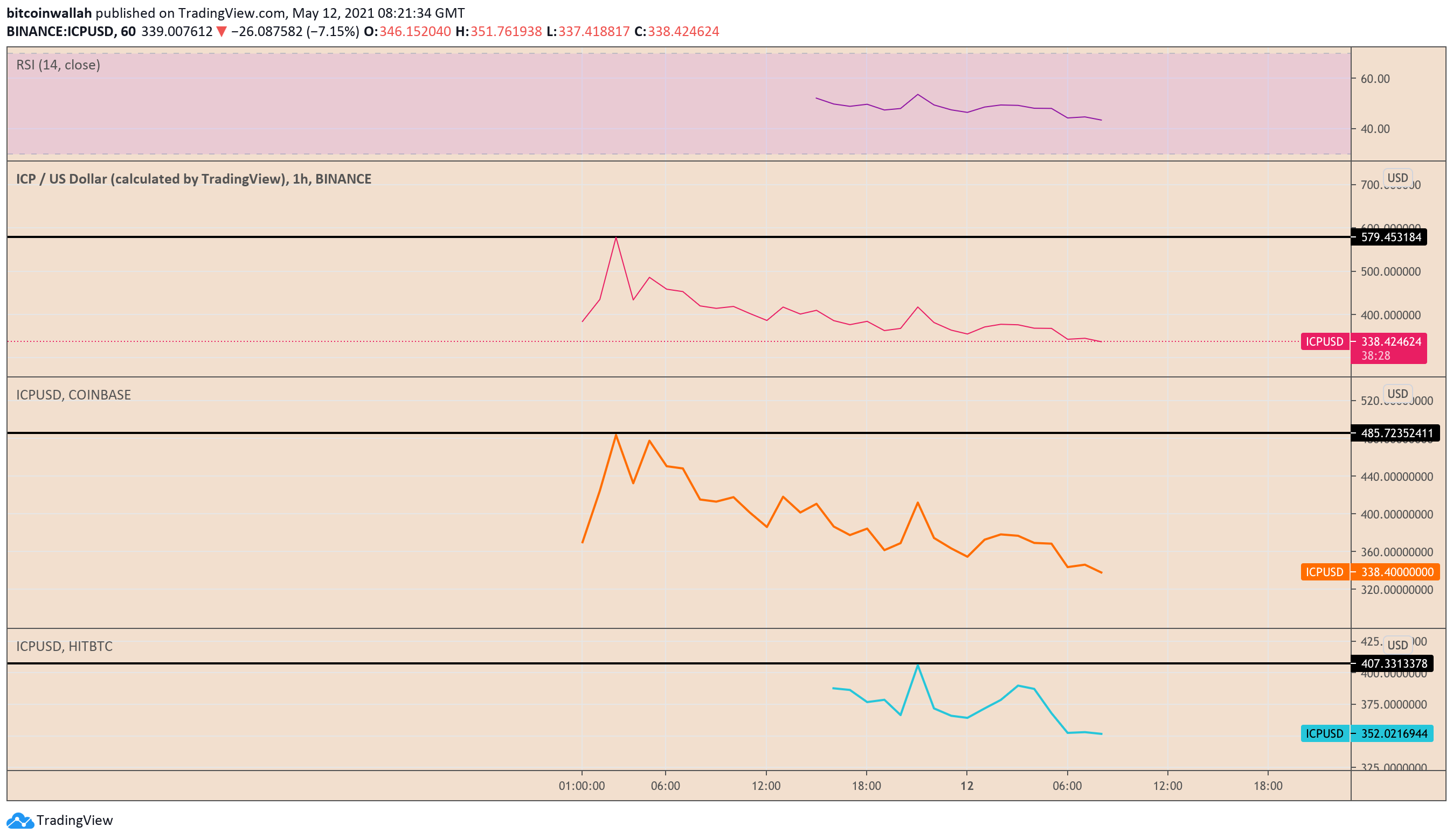 ICP 1-hour candle close across multiple crypto exchanges. Source: TradingView