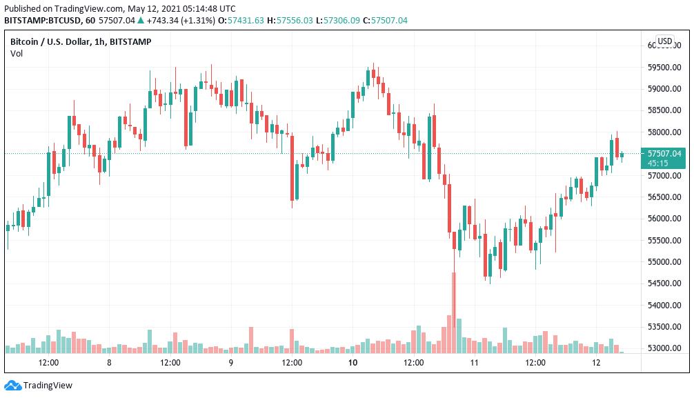 BTC/USD, grafico candele a un'ora