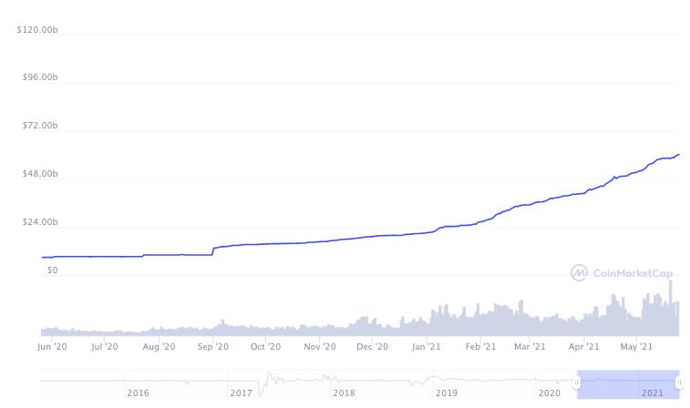 Tether выпускает больше монет, чтобы преодолеть рыночную капитализацию в 60 миллиардов долларов
