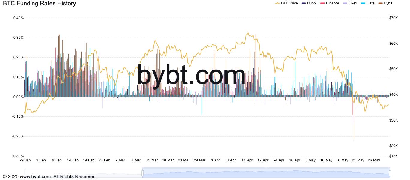 Grafico dei funding rate di Bitcoin