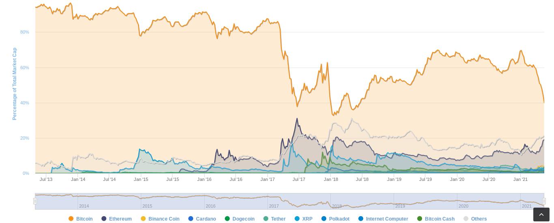 Grafico della dominance del market cap di Bitcoin