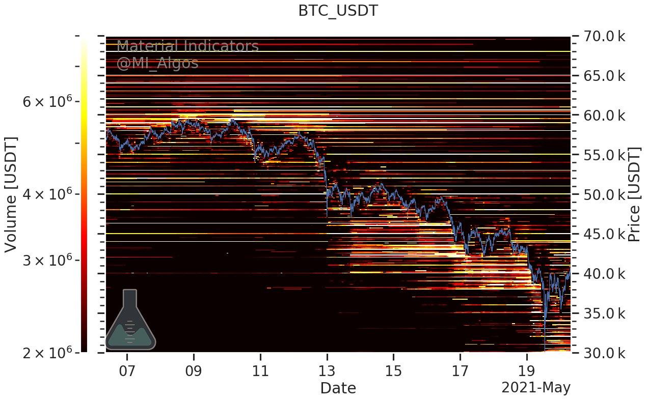 Posizioni di acquisto e di vendita in BTC/USD (Binance) al 20 maggio