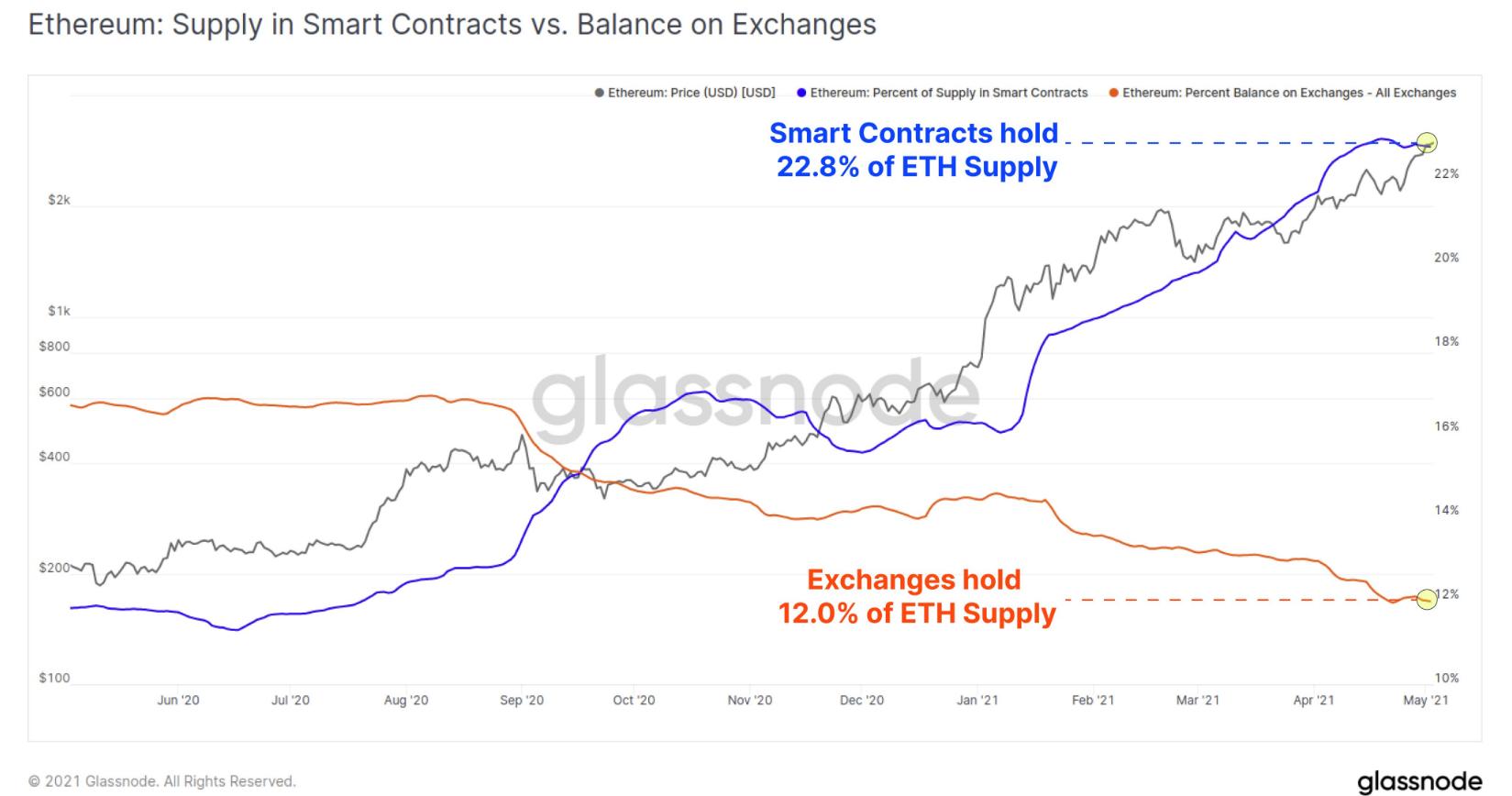 Ether negli smart contract vs. Ether sugli exchange centralizzati