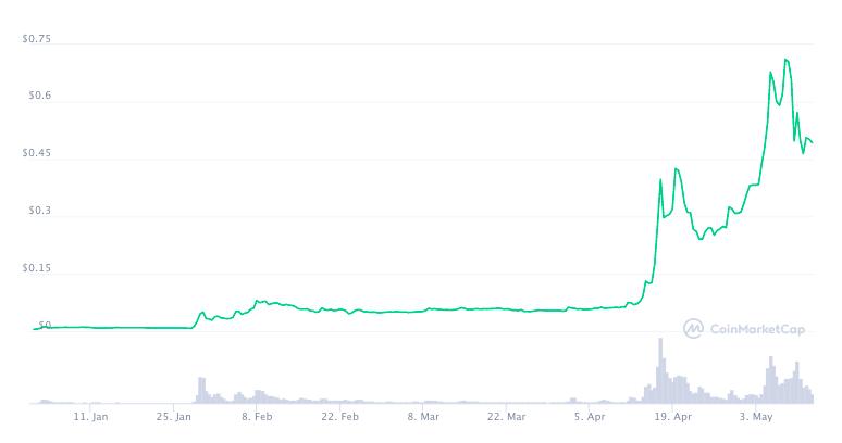 Grafico di Dogecoin dall'inizio dell'anno
