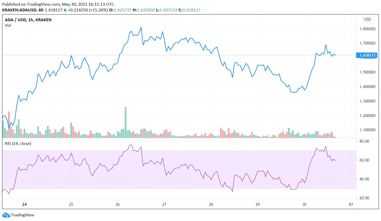 Cardano leads tepid crypto market recovery ahead of Memorial Day