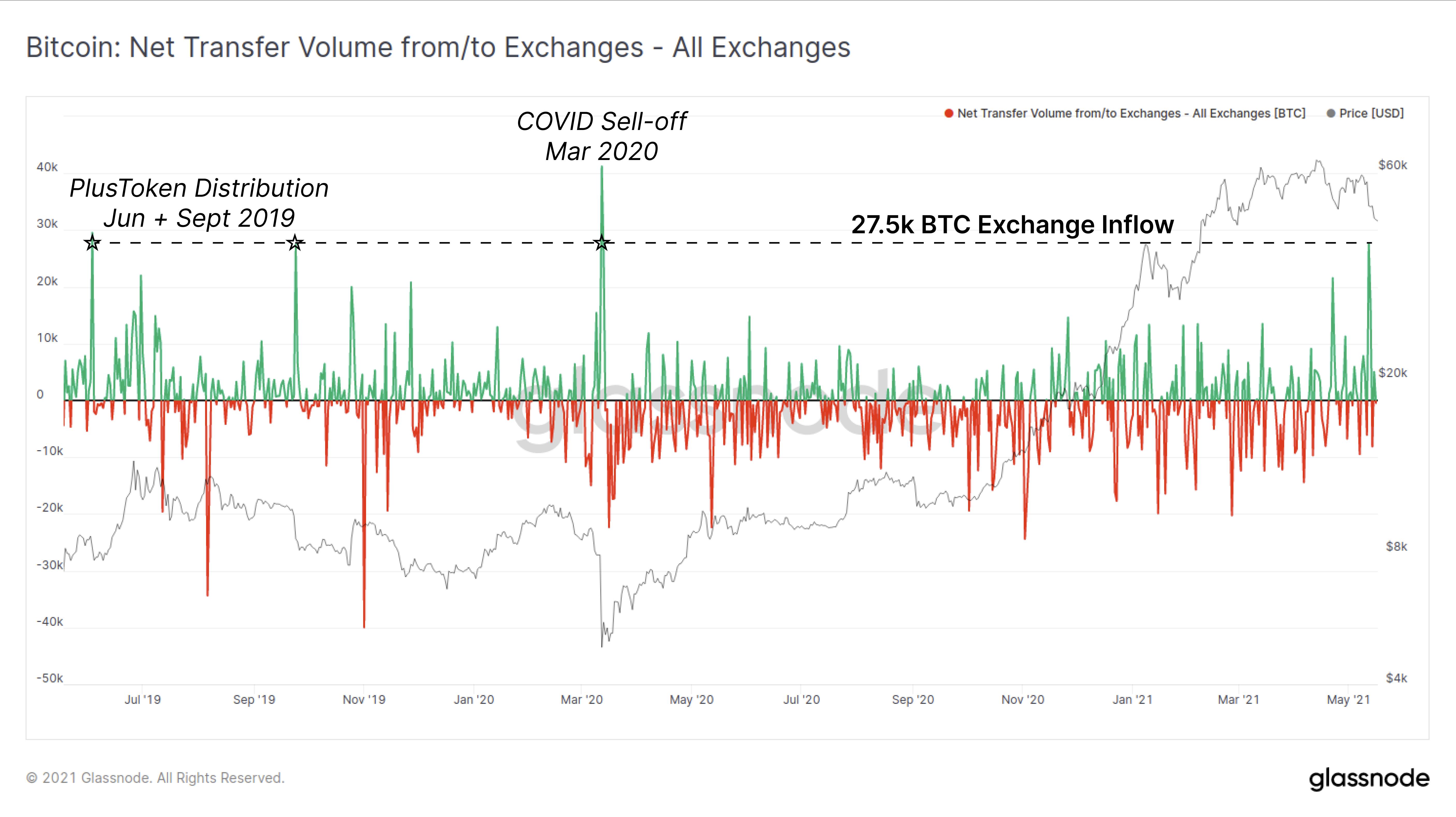 Volume di trasferimento netto di Bitcoin da/a exchange