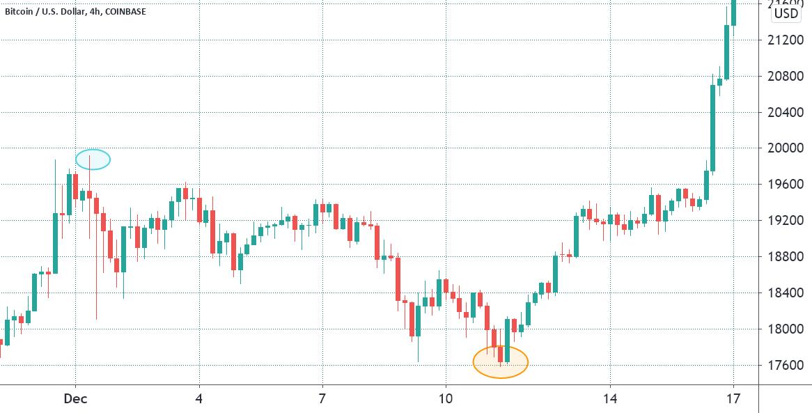 bitcoin pilietinis karas visa cryptocurrency monetų rinkos dangtelis