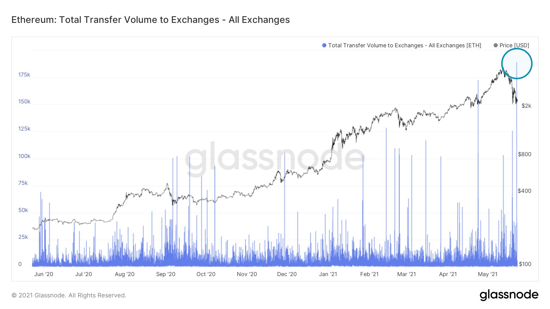 Цена эфириум растет, несмотря на падение сетевых показателей
