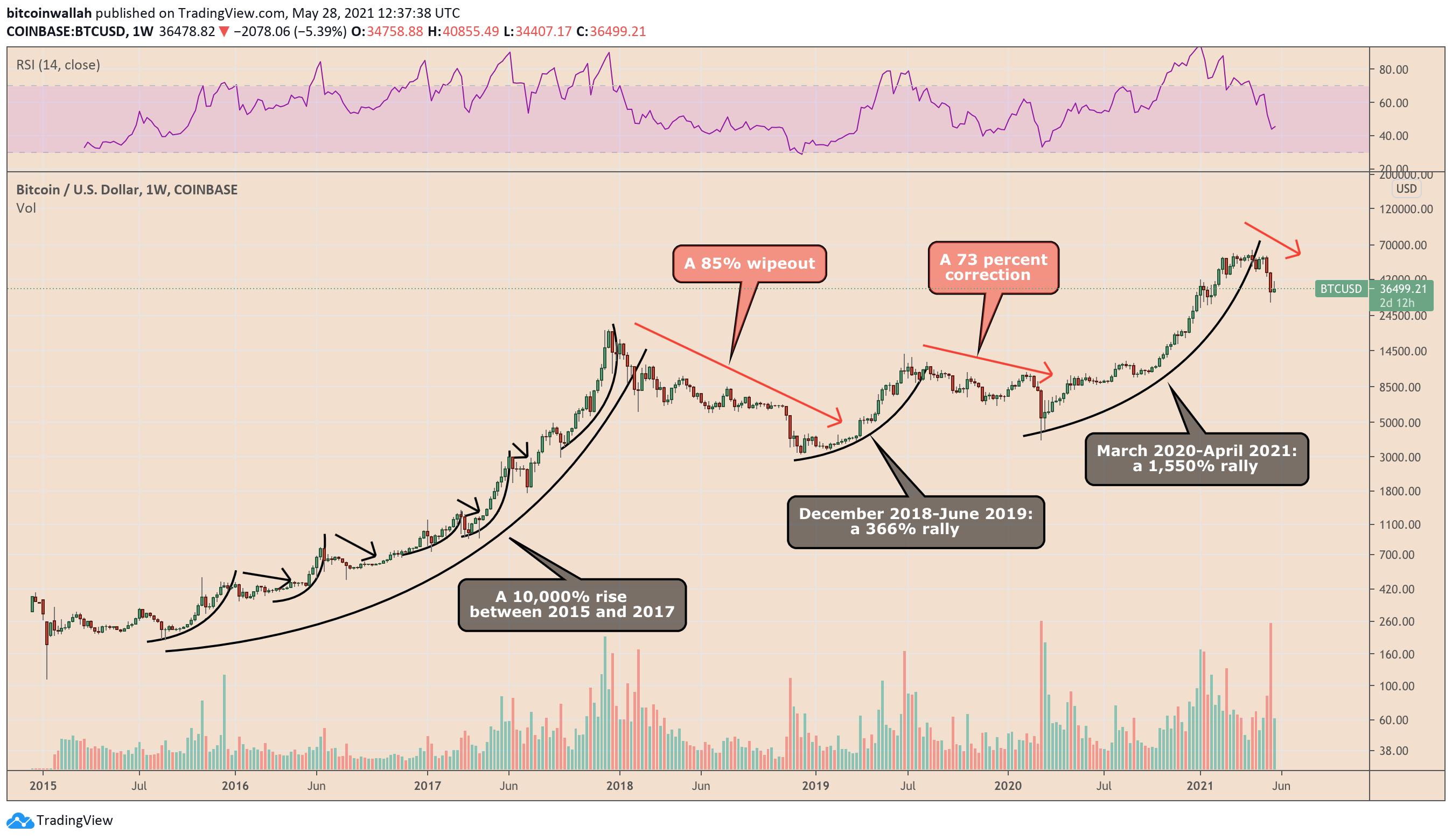I cicli rialzisti e ribassisti di Bitcoin negli ultimi anni