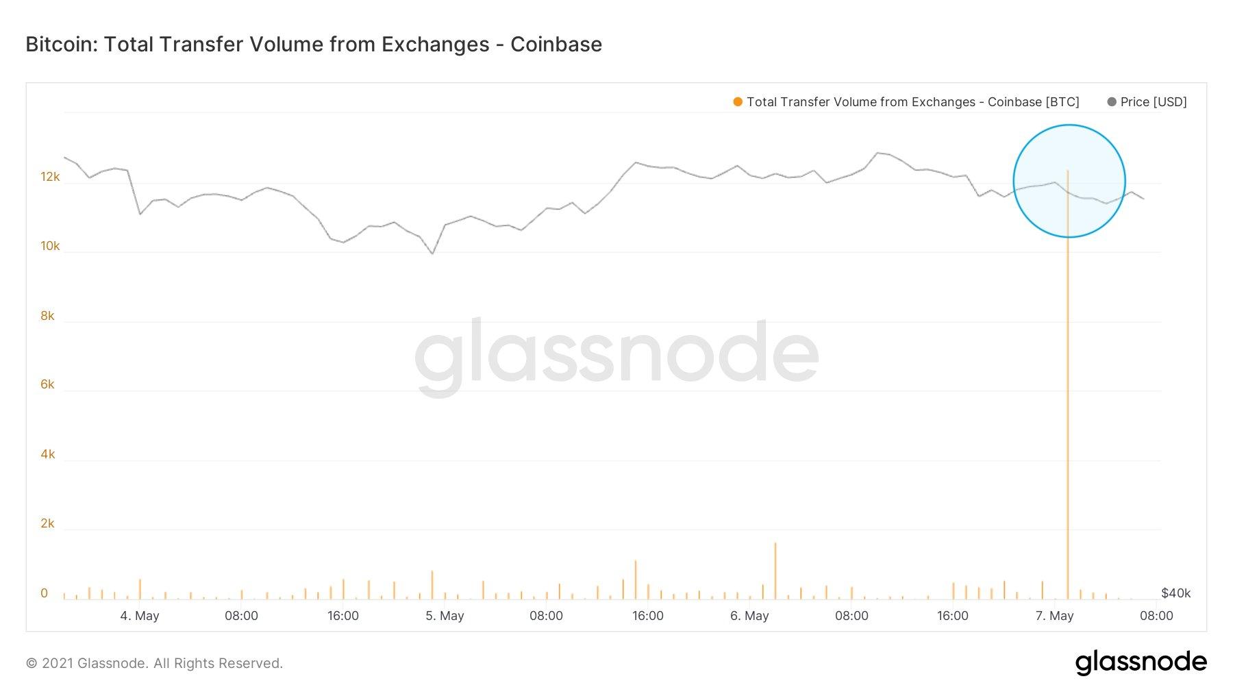 Grafico annotato dei deflussi di Bitcoin da Coinbase