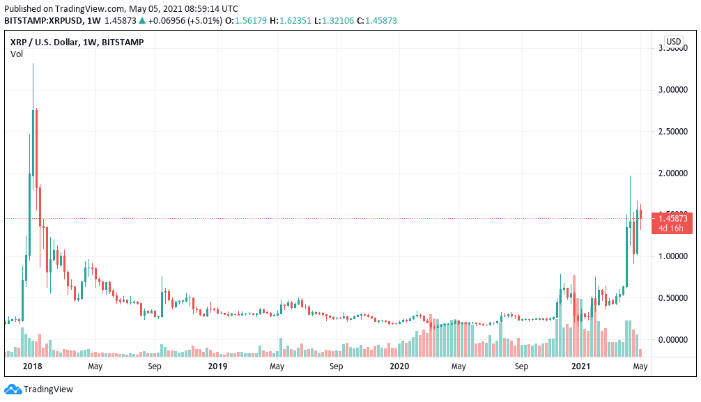 XRP/USD 1-week candle chart (Bitstamp). Source: Tradingview