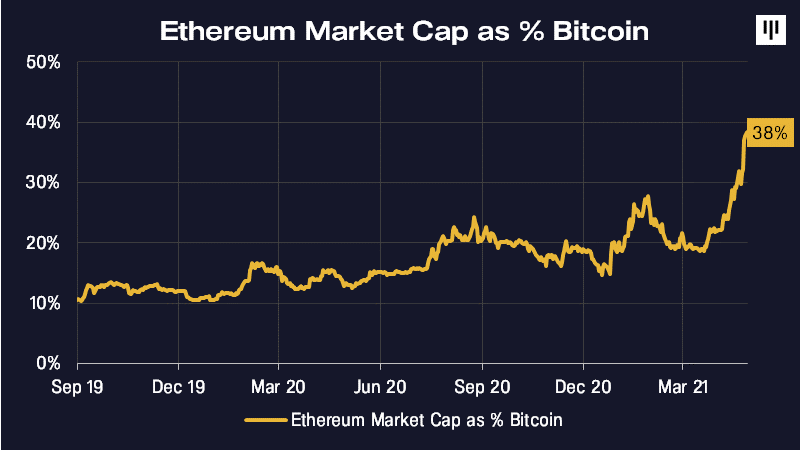 capital bitcoin market