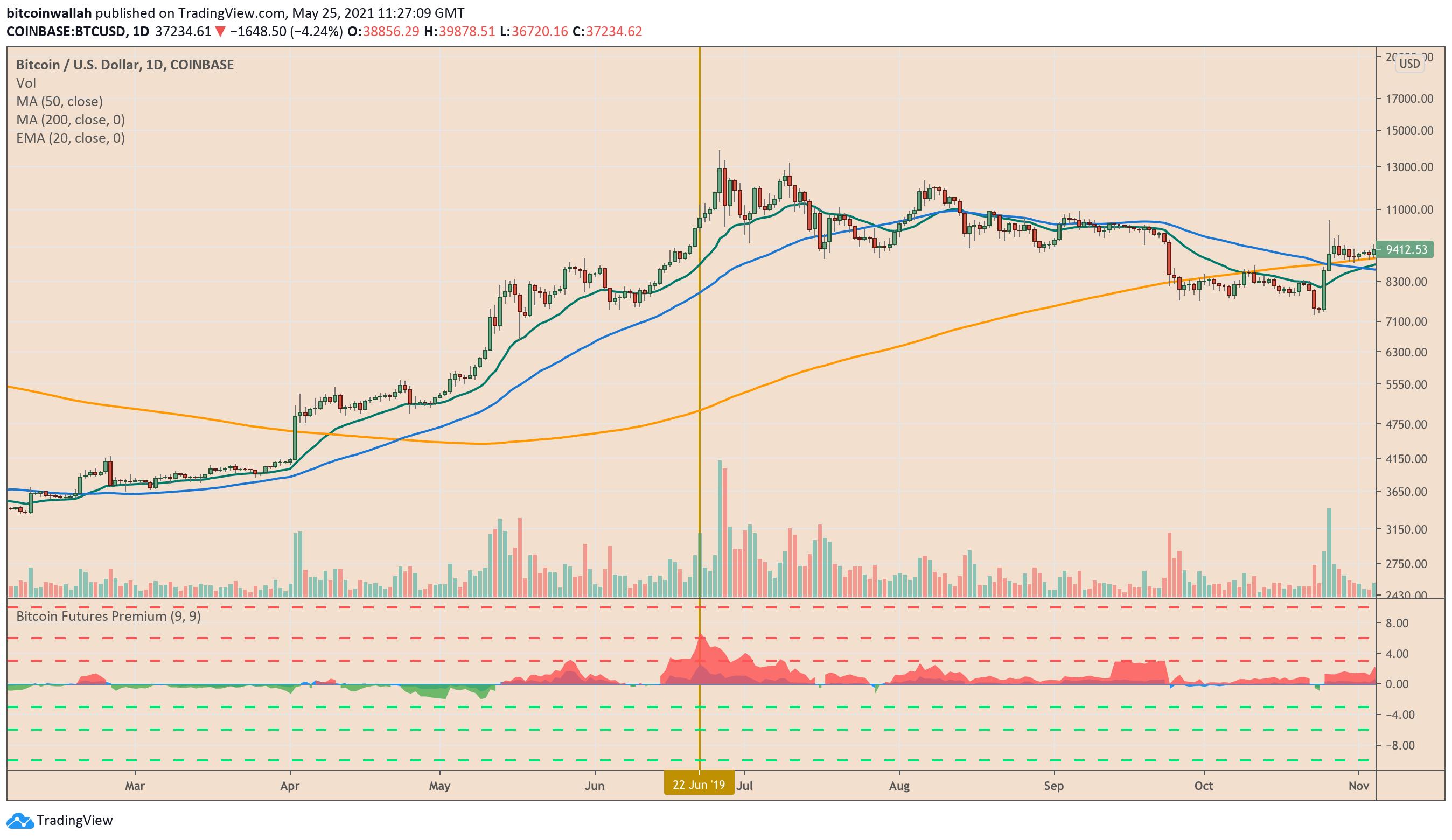 indicatori del mercato bitcoin