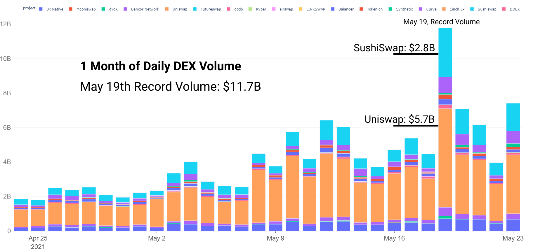 Analyst says DeFi and stablecoins held up well as crypto markets imploded