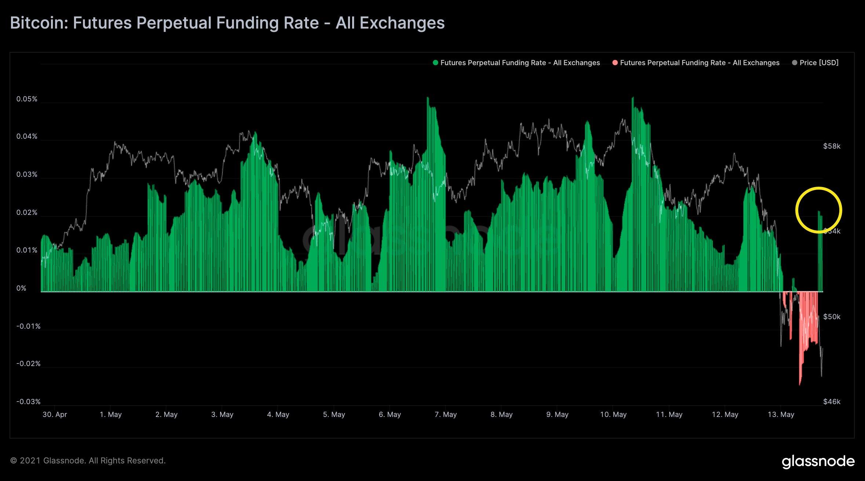Funding rate dei future perpetui su Bitcoin. Fonte: Rafael Schultze-Kraft/ Twitter