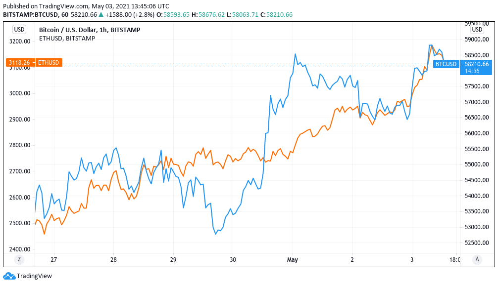 Grafico di BTC/USD vs. ETH/USD