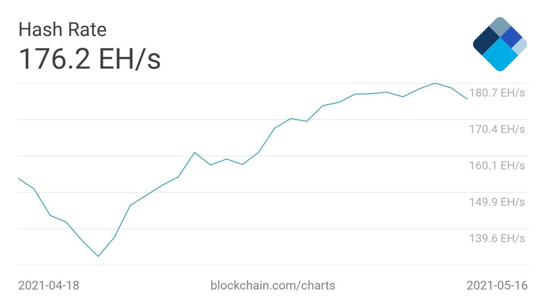 Grafico dell'hash rate medio a 7 giorni di Bitcoin