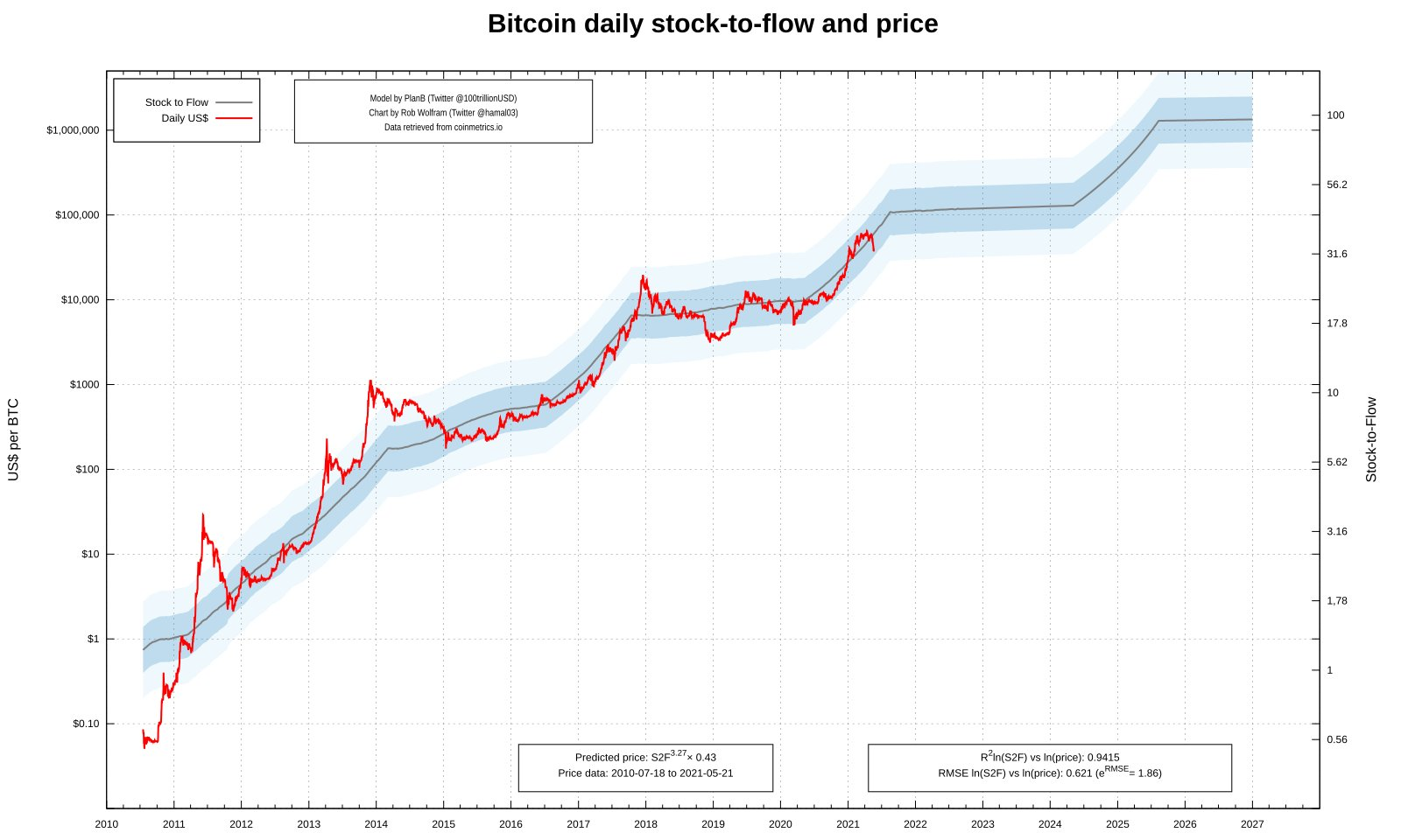bitcoin prekybininkai angoloje
