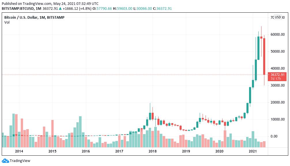 Grafico mensile di BTC/USD (Bitstamp)
