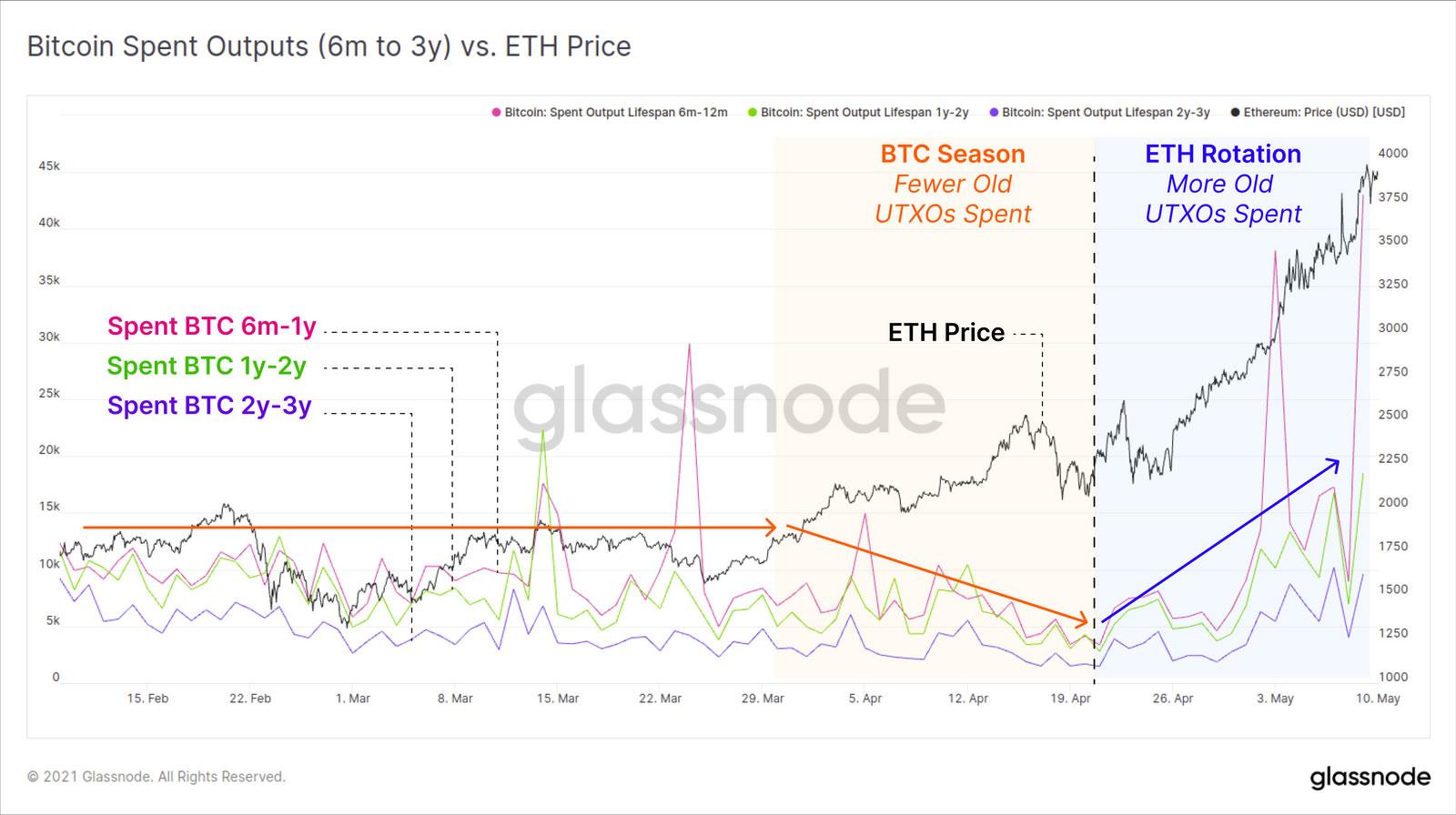 Bitcoin Spent Outputs vs. prezzo di ETH. Fonte: Glassnode