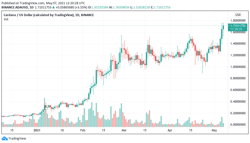 Cardano breaks out vs. Bitcoin as ADA price discovery nears $2