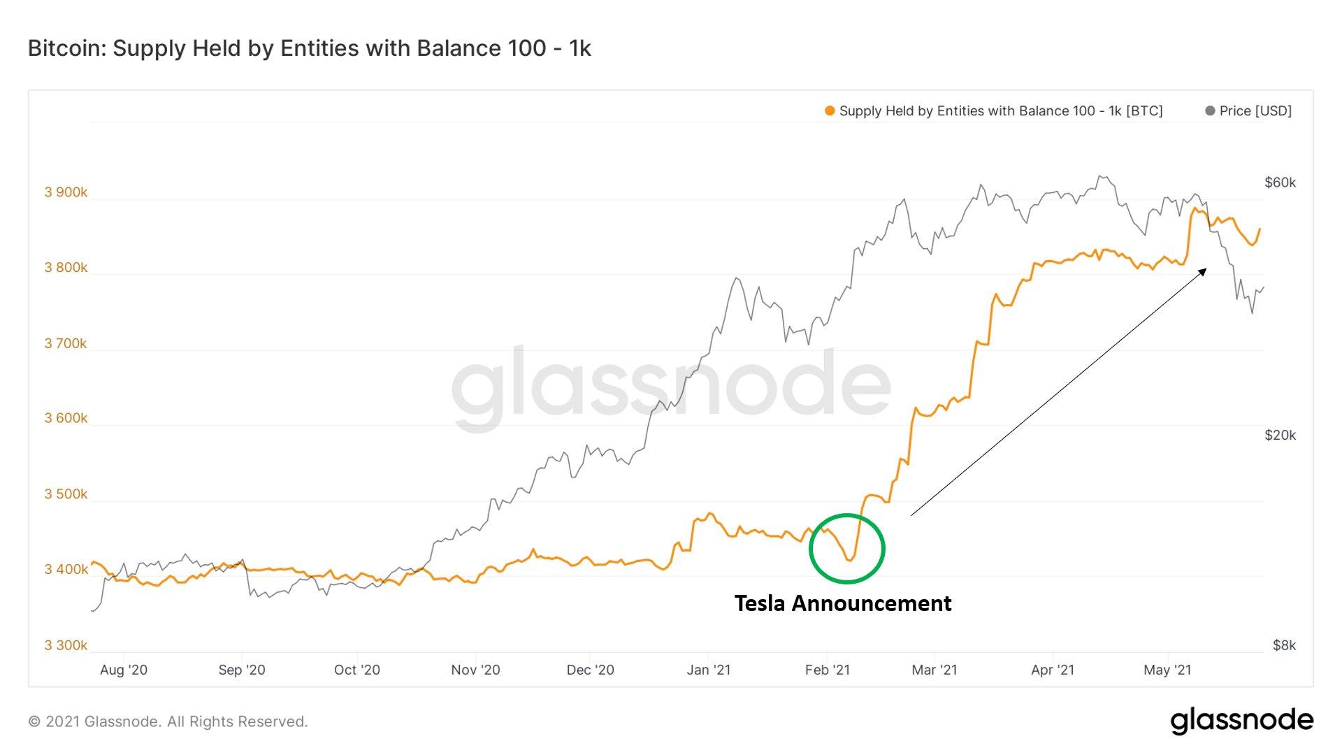 Il parametro di Glassnode mostra segni di stabilizzazione dopo il recente crollo