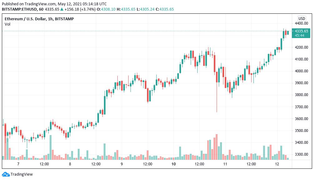 ETH/USD, grafico candele a un'ora