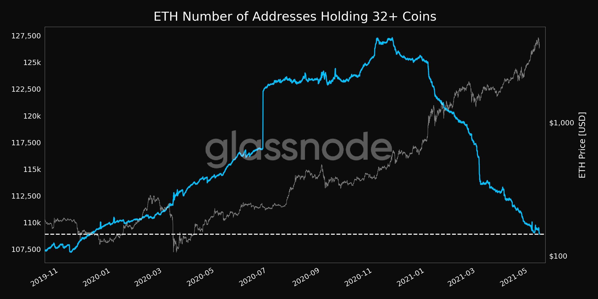 Numero totale di indirizzi contenenti 32 o più ETH vs. prezzo di Ether