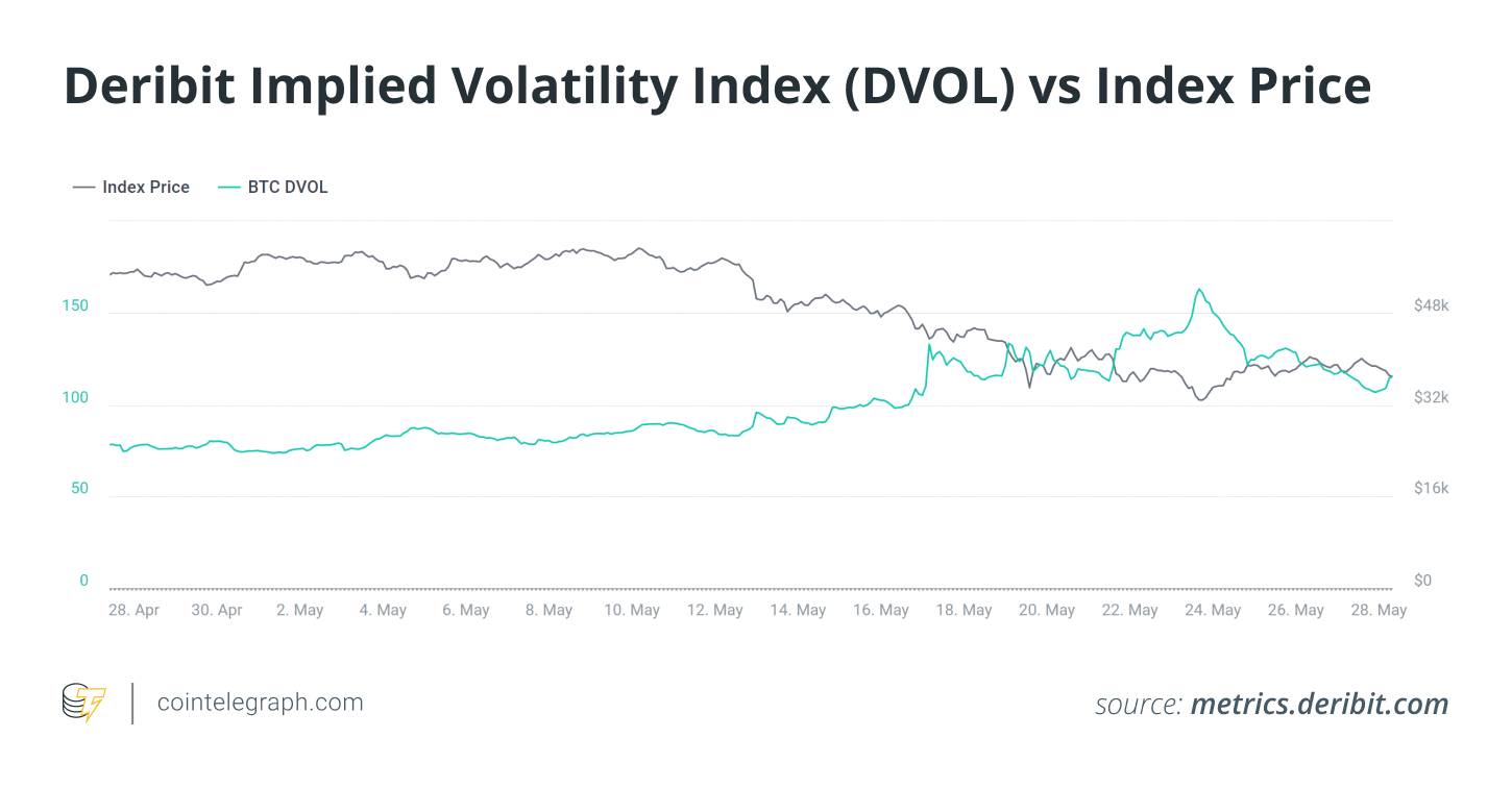 Crypto derivatives market down but not out as $3B expiry sours the mood