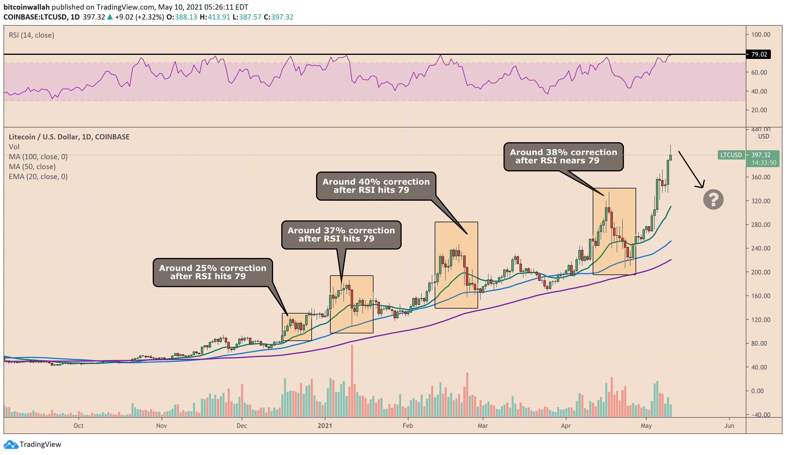 Reazioni del prezzo di Litecoin a livelli RSI superiori negli ultimi mesi