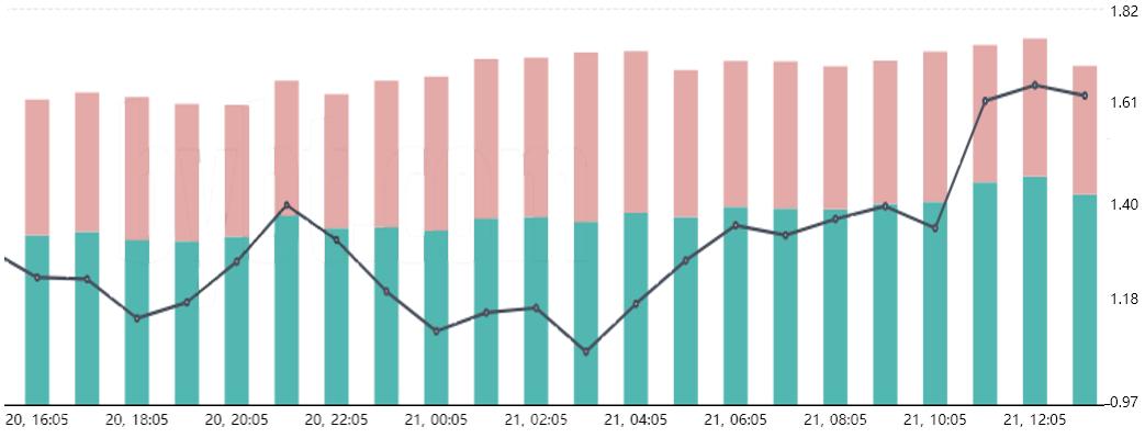 Rapporto long-to-short dei principali trader di OKEx. Fonte: Bybt